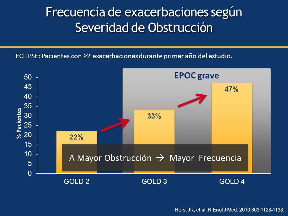 Frecuencia de exacerbaciones según Severidad de Obstrucción