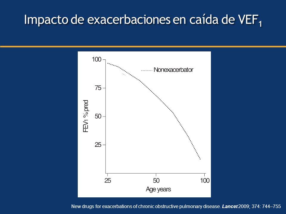 Impacto de exacerbaciones en caída de VEF1
