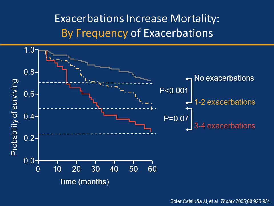 Exacerbations Increase Mortality: By Frequency of Exacerbations