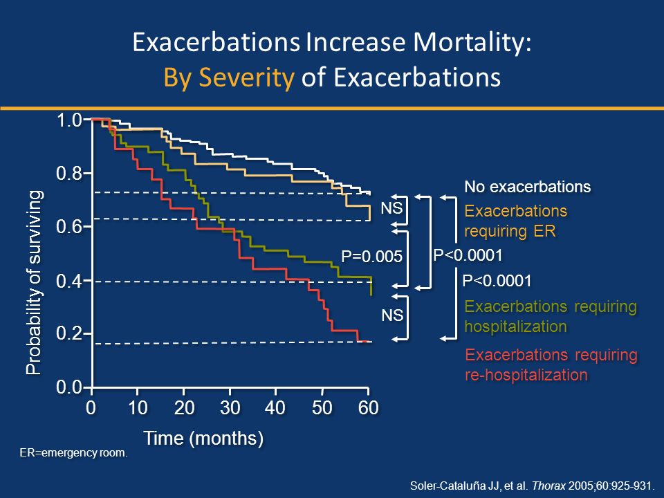 Exacerbations Increase Mortality: By Severity of Exacerbations