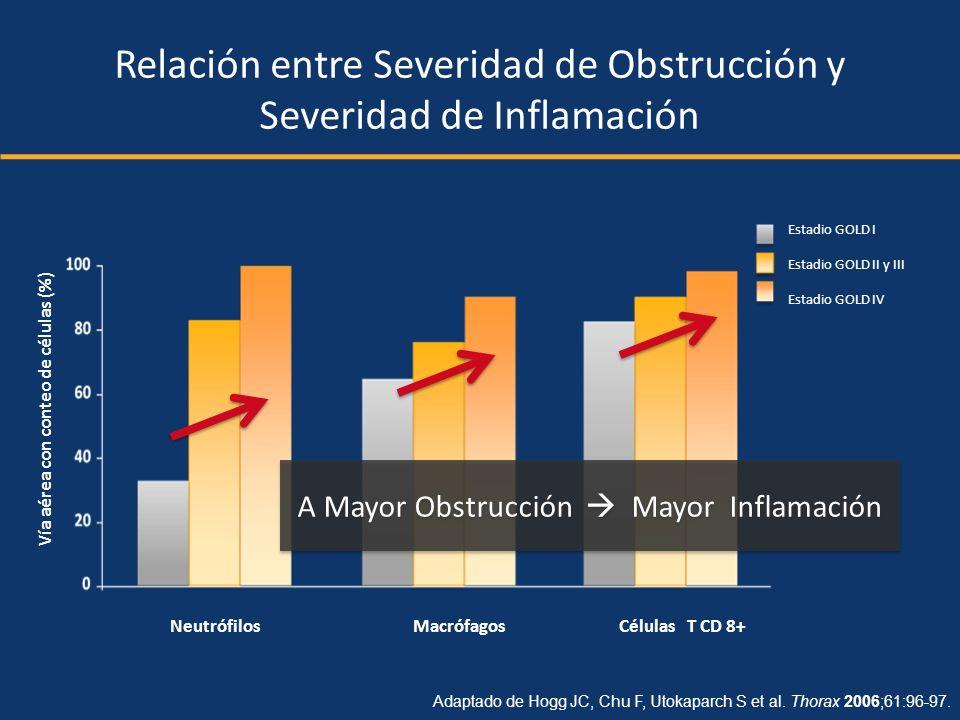 Relación entre Severidad de Obstrucción y Severidad de Inflamación