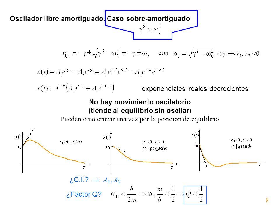 No hay movimiento oscilatorio (tiende al equilibrio sin oscilar)