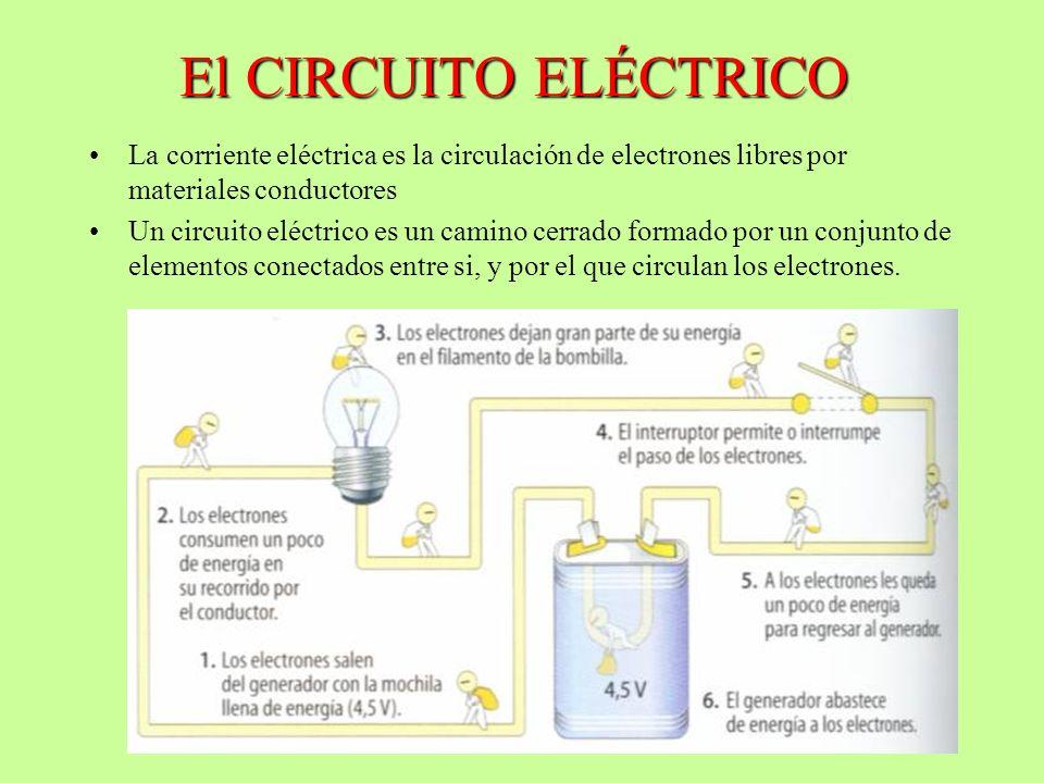 El CIRCUITO ELÉCTRICO La corriente eléctrica es la circulación de electrones libres por materiales conductores.