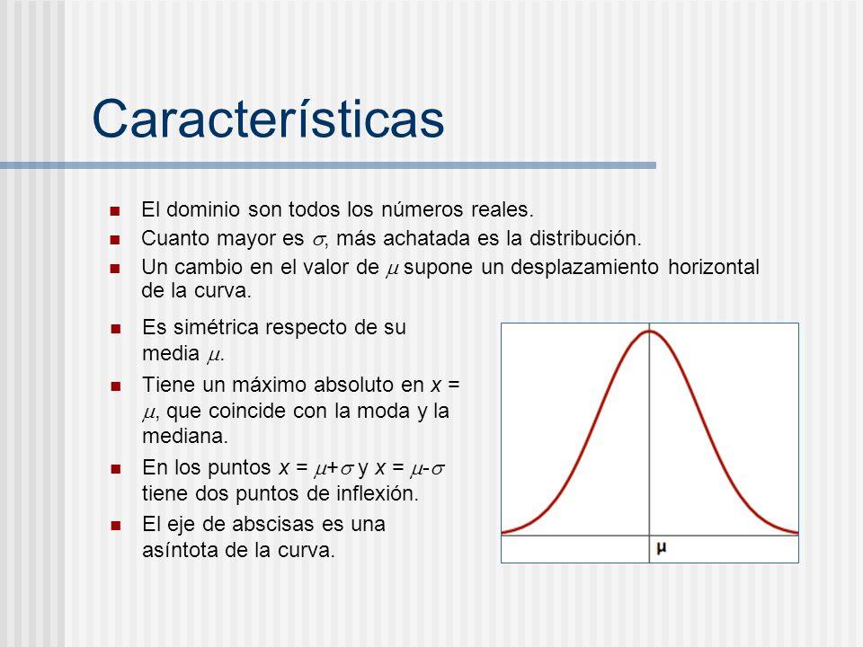 Características El dominio son todos los números reales.