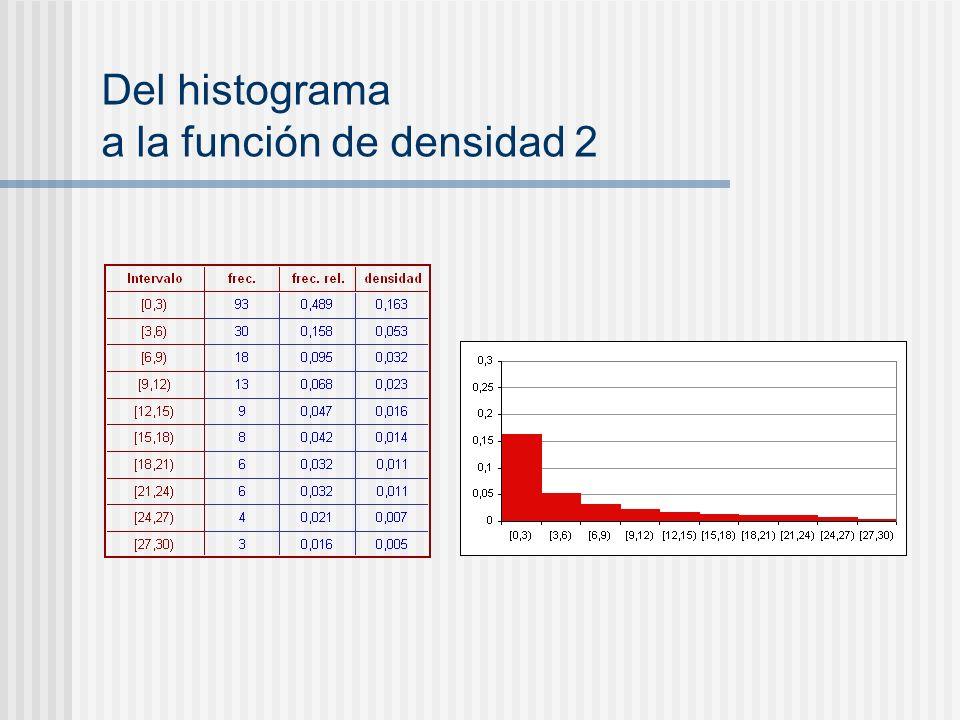 Del histograma a la función de densidad 2