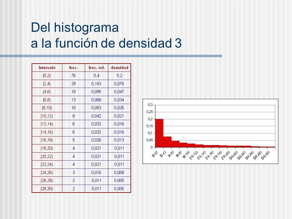 Del histograma a la función de densidad 3