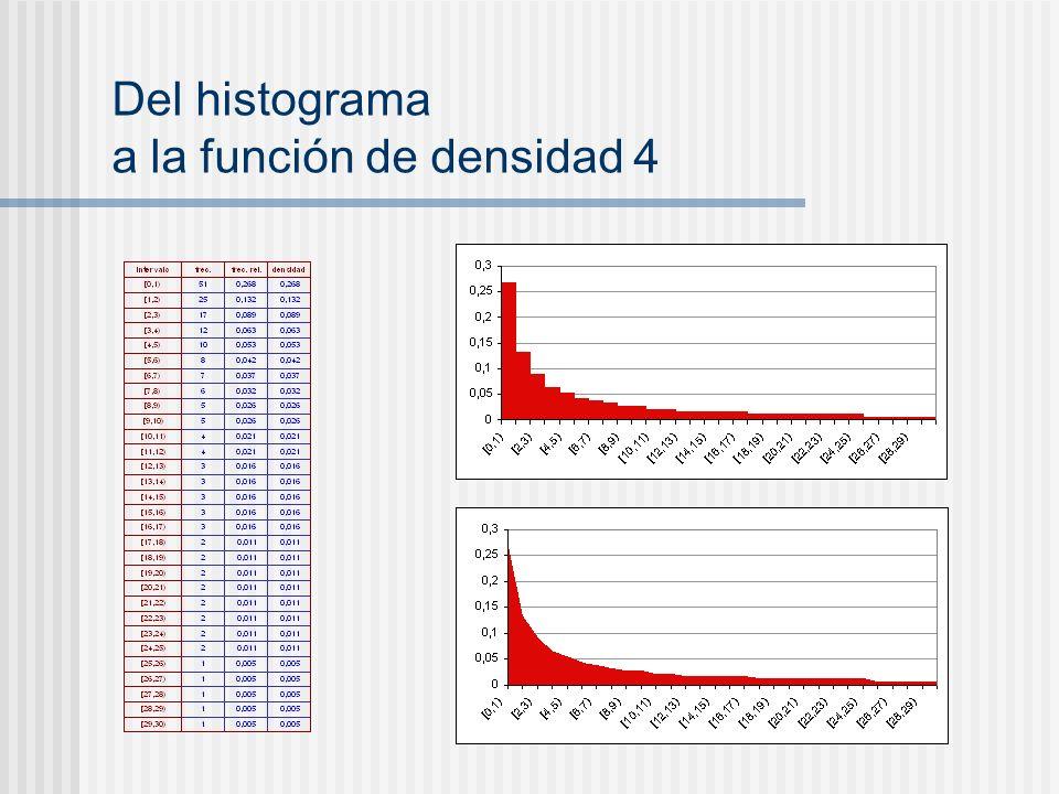 Del histograma a la función de densidad 4