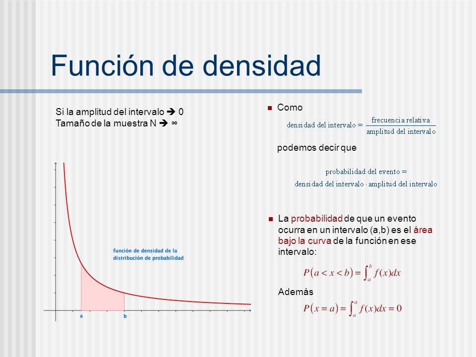 Función de densidad Como Si la amplitud del intervalo  0