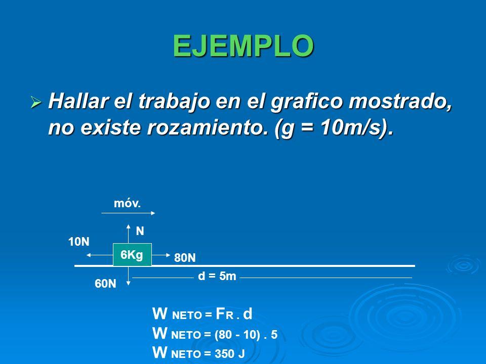 EJEMPLO Hallar el trabajo en el grafico mostrado, no existe rozamiento. (g = 10m/s). móv. N. 10N.