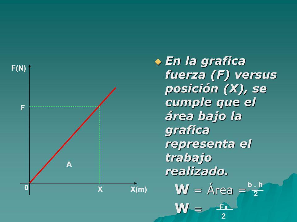 En la grafica fuerza (F) versus posición (X), se cumple que el área bajo la grafica representa el trabajo realizado.
