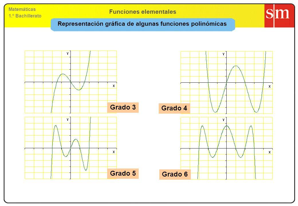 Representación gráfica de algunas funciones polinómicas
