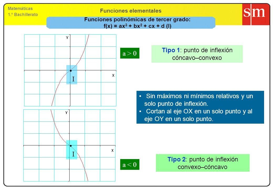Funciones polinómicas de tercer grado: f(x) = ax3 + bx2 + cx + d (I)