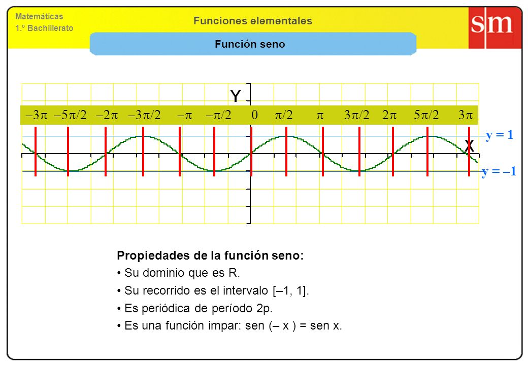 -3p -5p/2 -2p -3p/2 -p -p/2 0 p/2 p 3p/2 2p 5p/2 3p y = 1