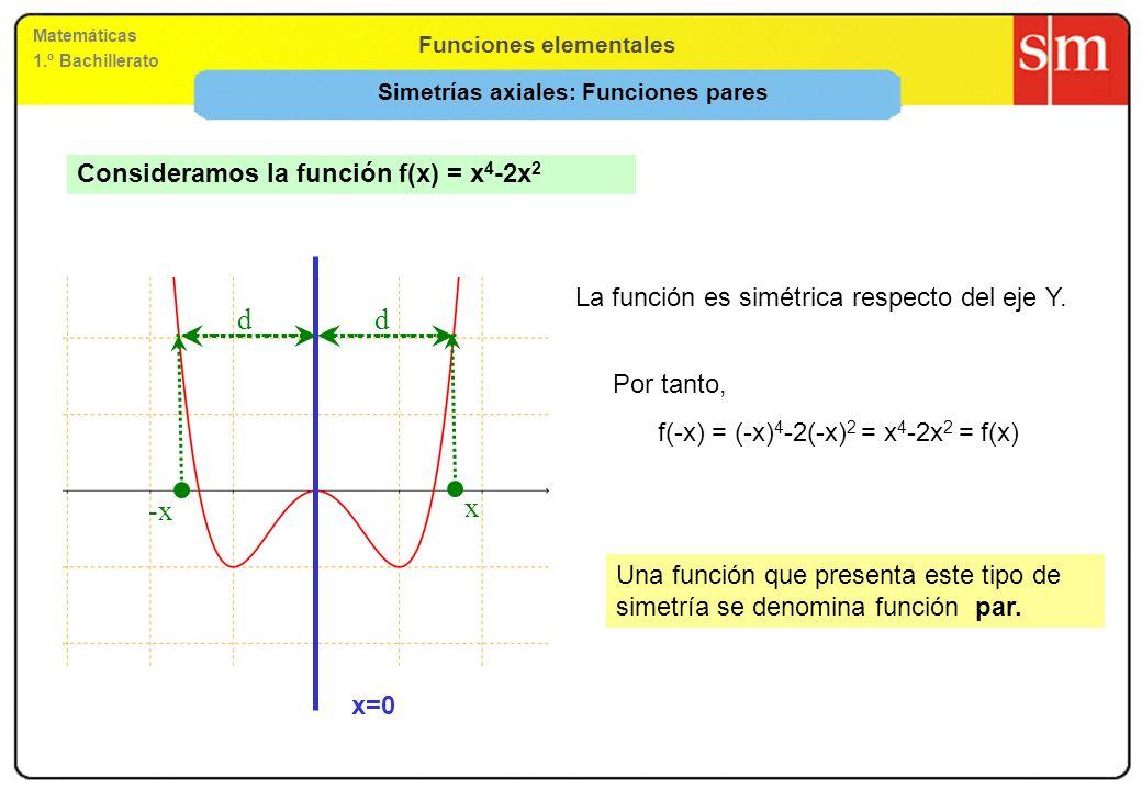 Simetrías axiales: Funciones pares