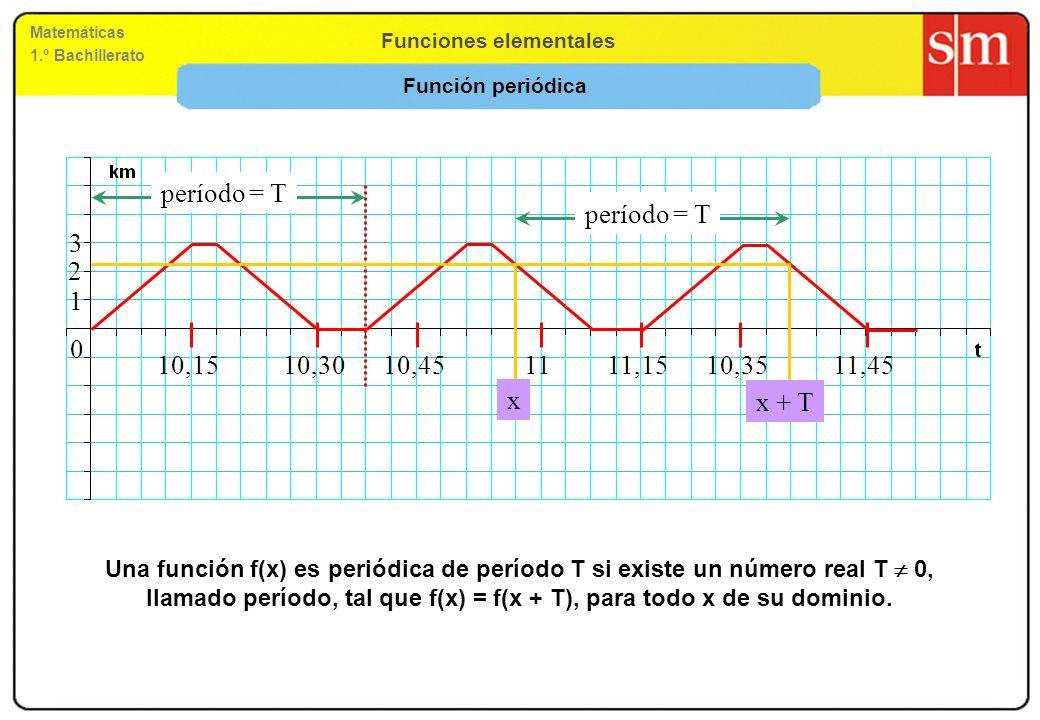 Función periódica 1. 2. 3. 10,15. 10,30. 10,45. 11. 11,15. 10,35. 11,45. período = T. período = T.