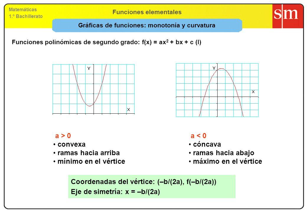 Gráficas de funciones: monotonía y curvatura