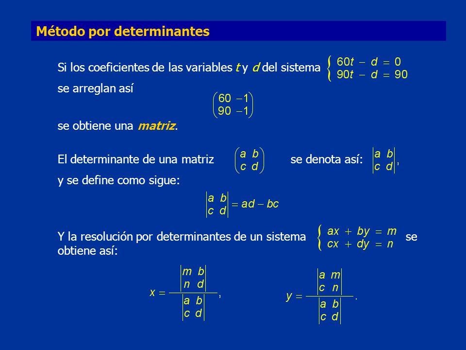 Método por determinantes