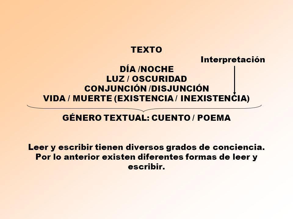 TEXTO Interpretación DÍA /NOCHE LUZ / OSCURIDAD CONJUNCIÓN /DISJUNCIÓN VIDA / MUERTE (EXISTENCIA / INEXISTENCIA) GÉNERO TEXTUAL: CUENTO / POEMA Leer y escribir tienen diversos grados de conciencia.