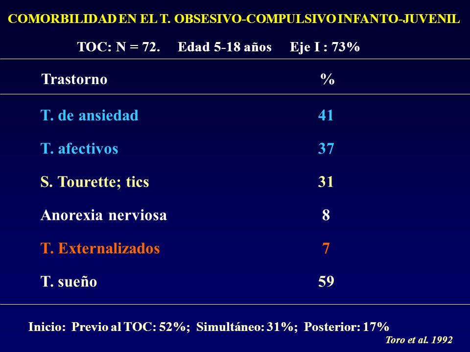 T. de ansiedad T. afectivos S. Tourette; tics Anorexia nerviosa