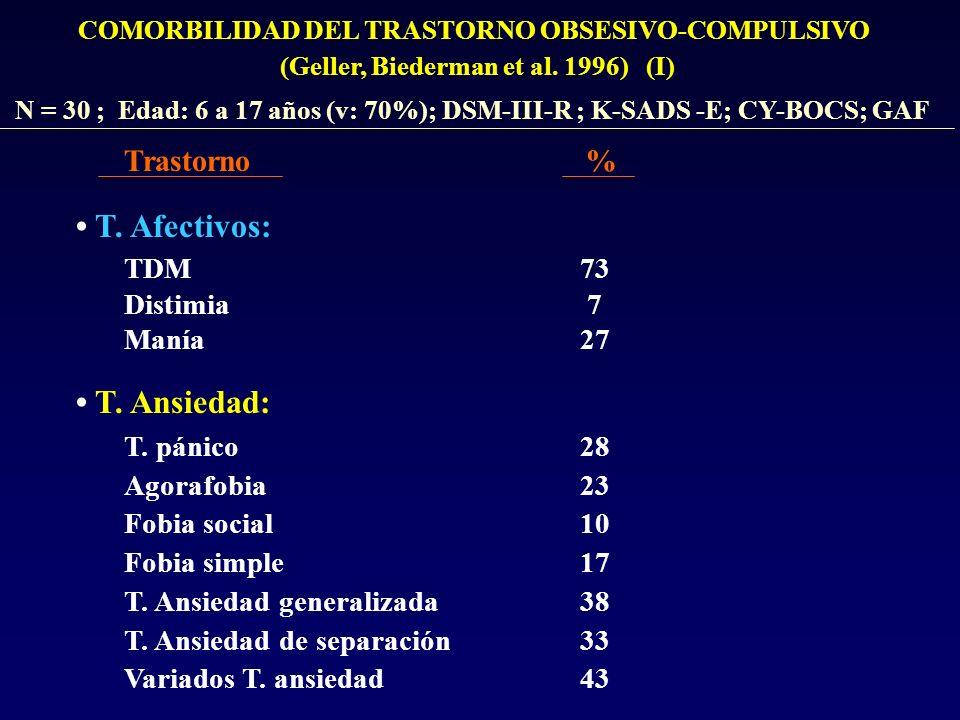 • T. Afectivos: • T. Ansiedad: Trastorno % TDM Distimia Manía 73 7 27