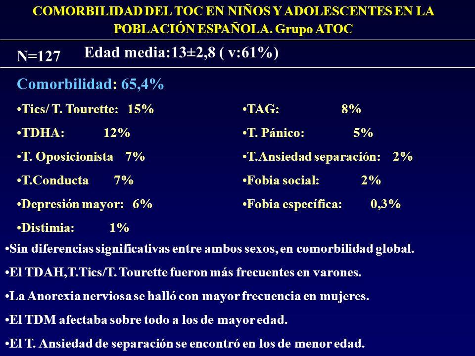 Edad media:13±2,8 ( v:61%) N=127 Comorbilidad: 65,4%