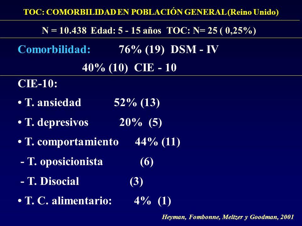Comorbilidad: 76% (19) DSM - IV 40% (10) CIE - 10 CIE-10: