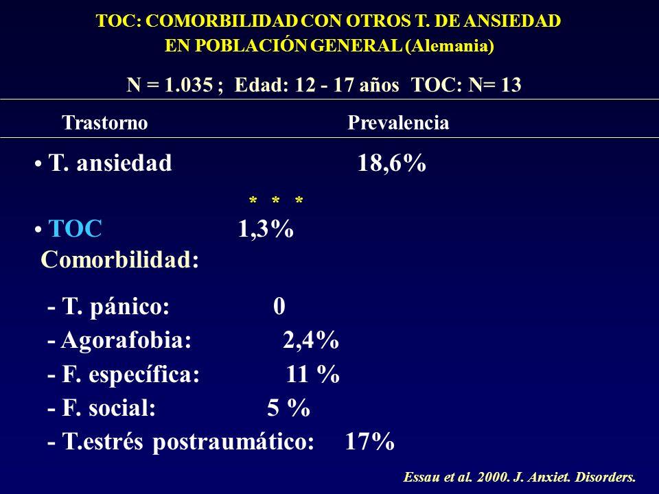 - T.estrés postraumático: 17%