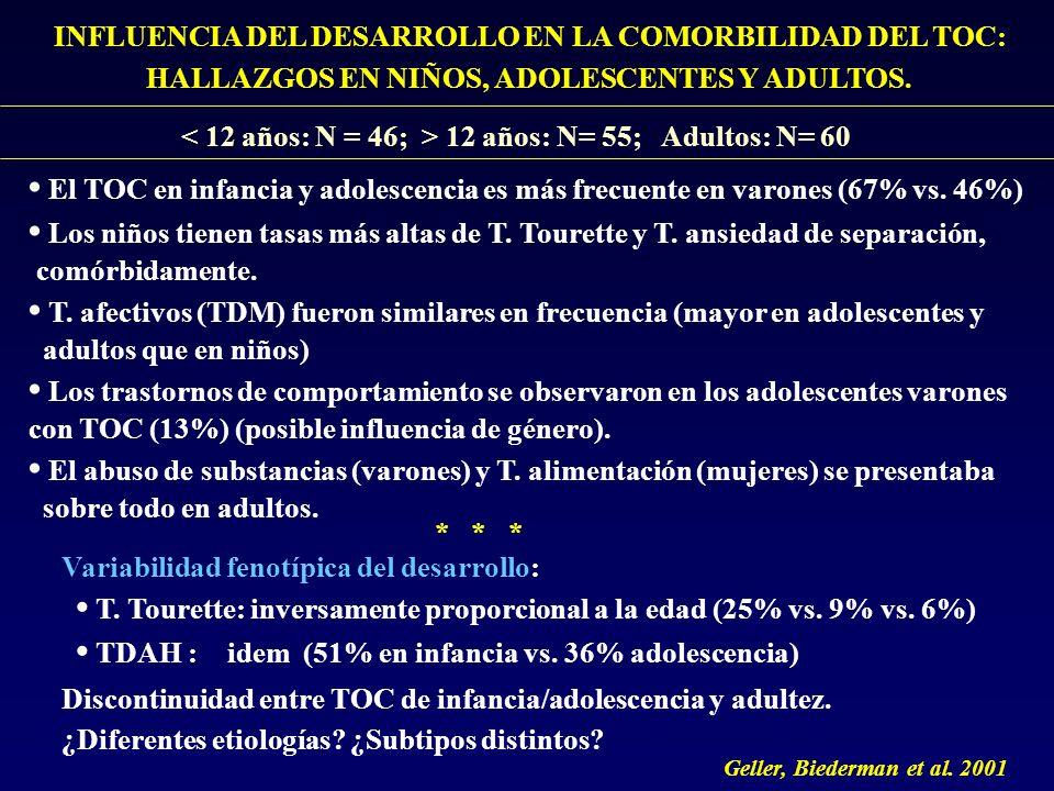 INFLUENCIA DEL DESARROLLO EN LA COMORBILIDAD DEL TOC: