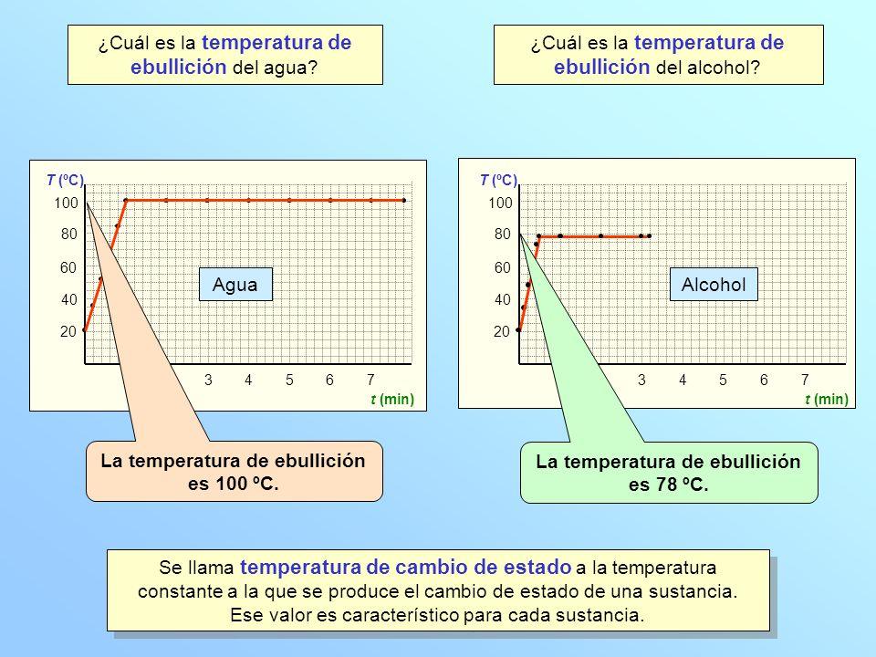 ¿Cuál es la temperatura de ebullición del agua