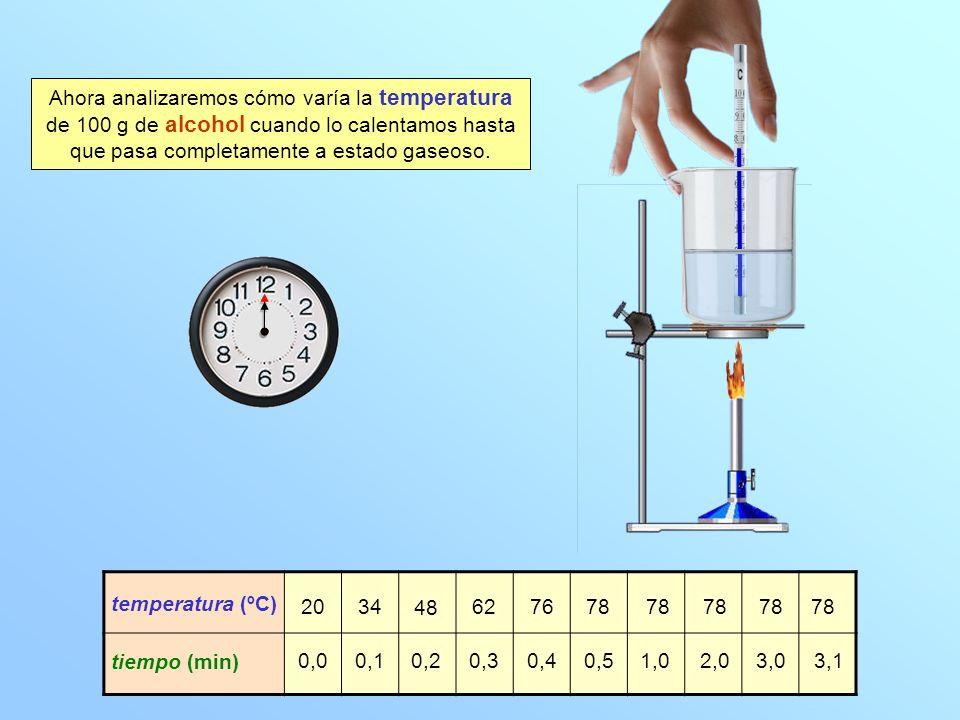 Ahora analizaremos cómo varía la temperatura de 100 g de alcohol cuando lo calentamos hasta que pasa completamente a estado gaseoso.