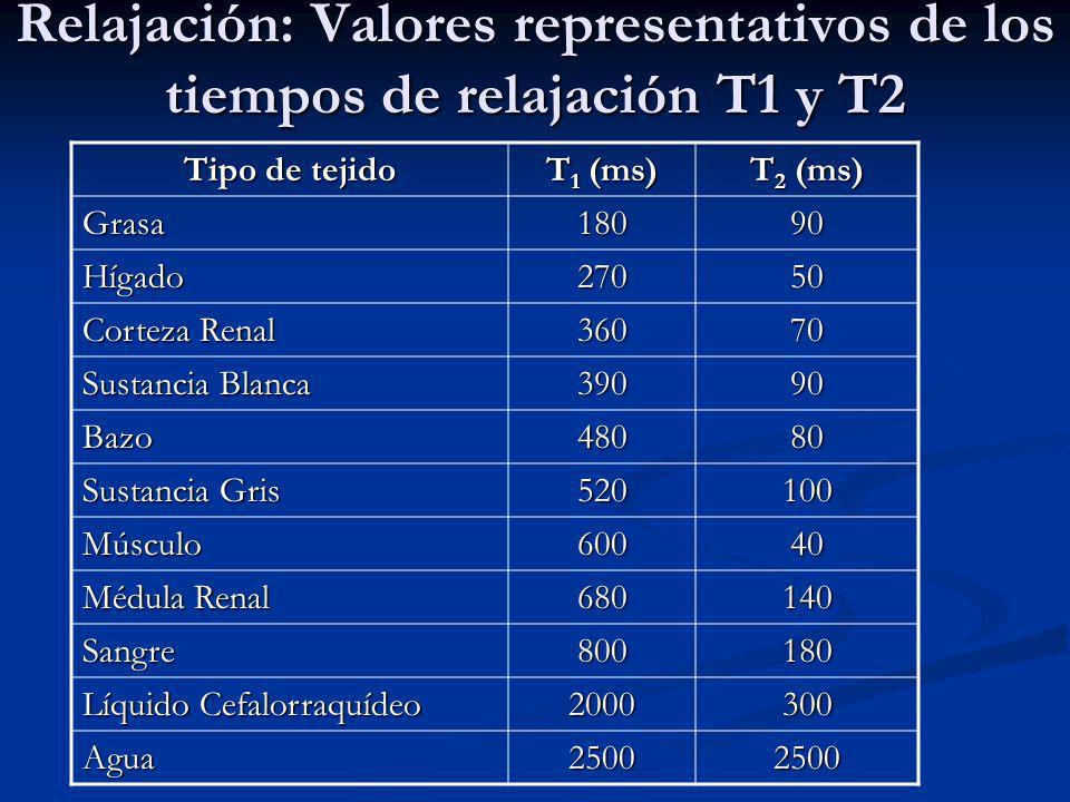 Relajación: Valores representativos de los tiempos de relajación T1 y T2