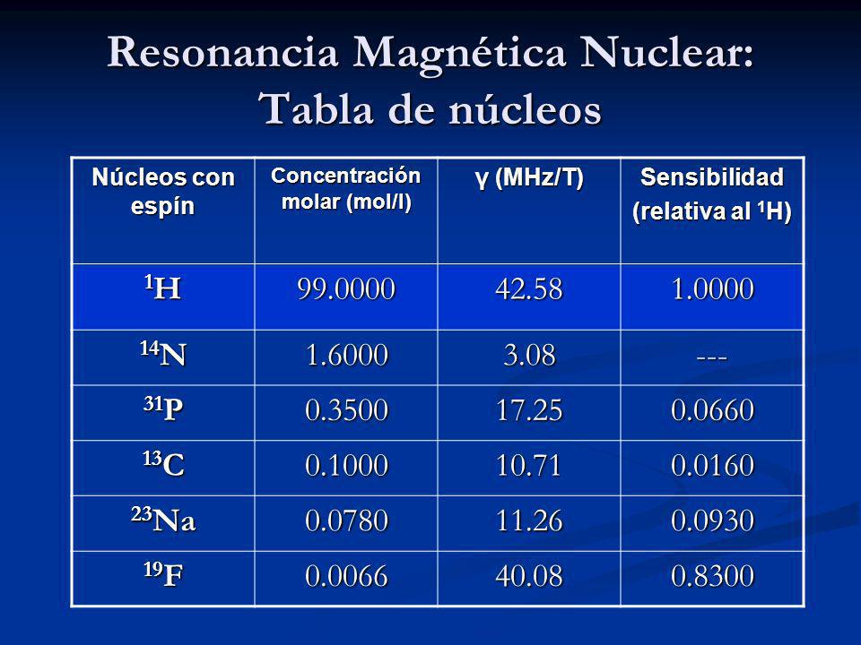 Resonancia Magnética Nuclear: Tabla de núcleos