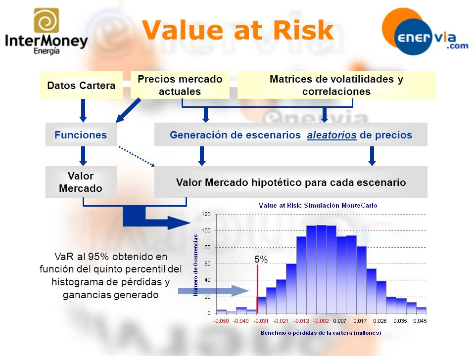 Value at Risk Datos Cartera Precios mercado actuales
