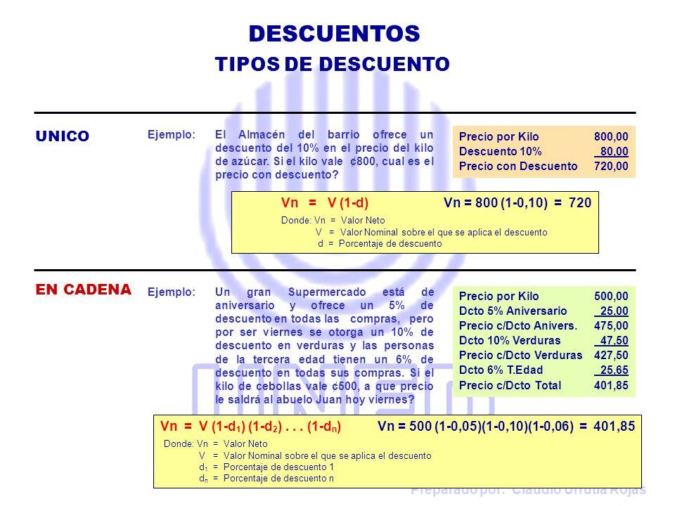 DESCUENTOS TIPOS DE DESCUENTO UNICO EN CADENA