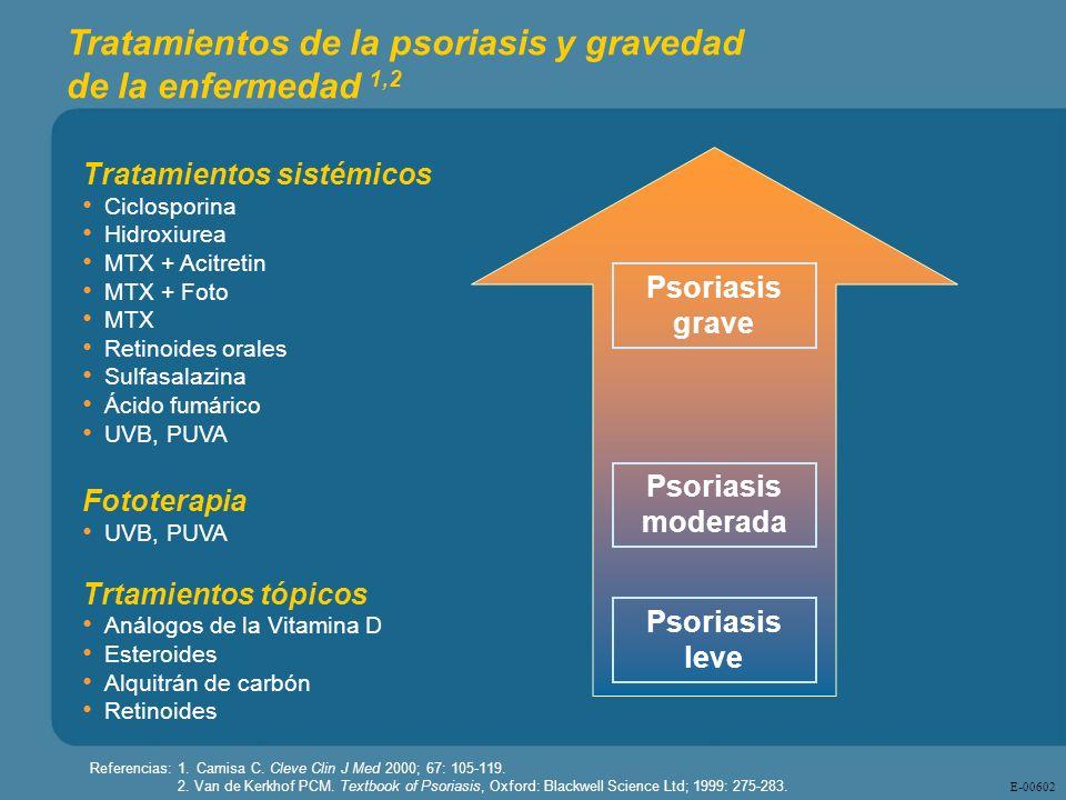 Tratamientos de la psoriasis y gravedad de la enfermedad 1,2