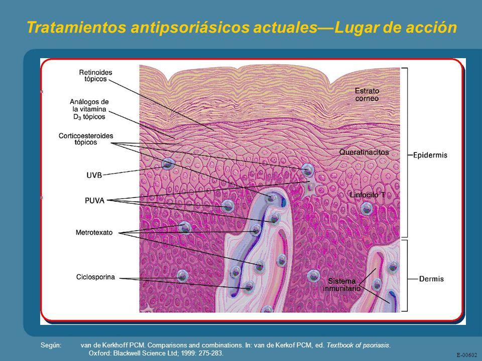 Tratamientos antipsoriásicos actuales—Lugar de acción