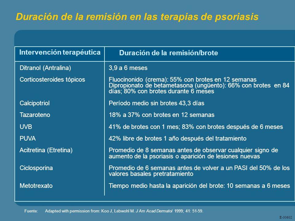 Duración de la remisión en las terapias de psoriasis