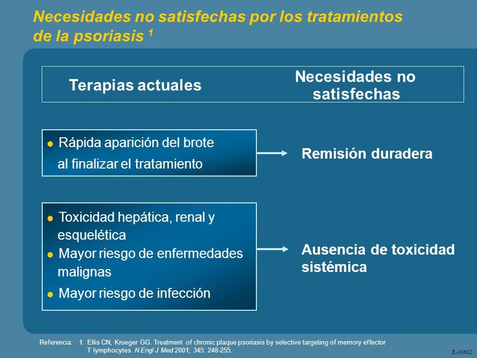 Necesidades no satisfechas por los tratamientos de la psoriasis 1