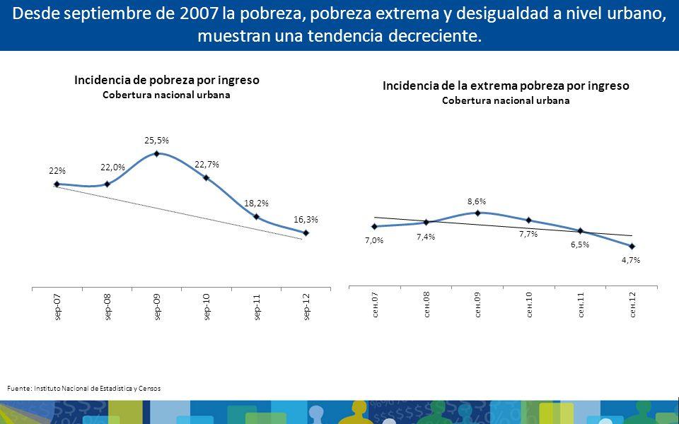 Desde septiembre de 2007 la pobreza, pobreza extrema y desigualdad a nivel urbano, muestran una tendencia decreciente.