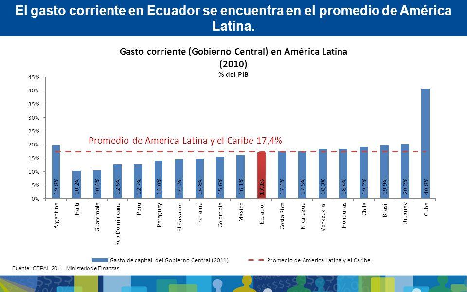 Gasto corriente (Gobierno Central) en América Latina