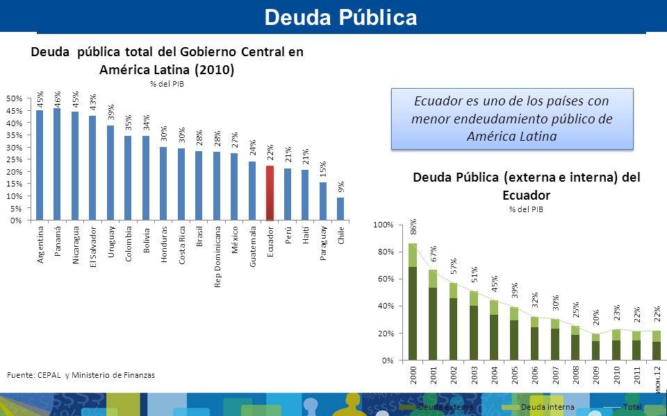Deuda Pública Deuda pública total del Gobierno Central en América Latina (2010) % del PIB.