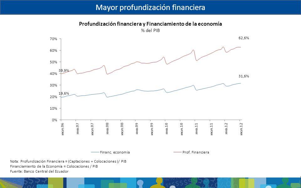 Profundización financiera y Financiamiento de la economía