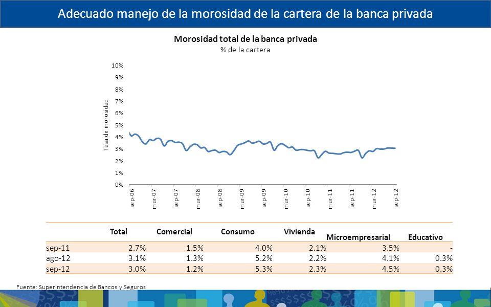 Morosidad total de la banca privada