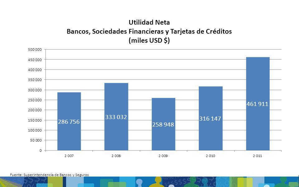 Fuente: Superintendencia de Bancos y Seguros