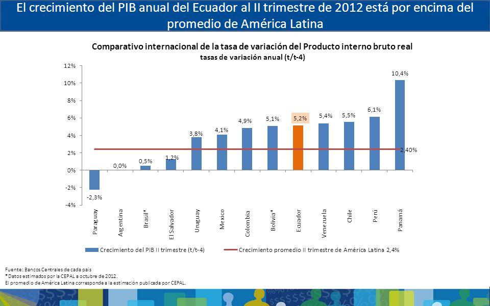tasas de variación anual (t/t-4)
