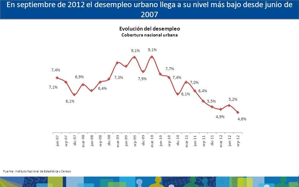 Evolución del desempleo Cobertura nacional urbana