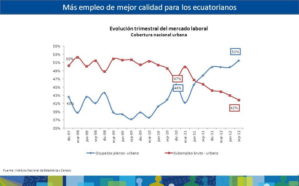Evolución trimestral del mercado laboral Cobertura nacional urbana