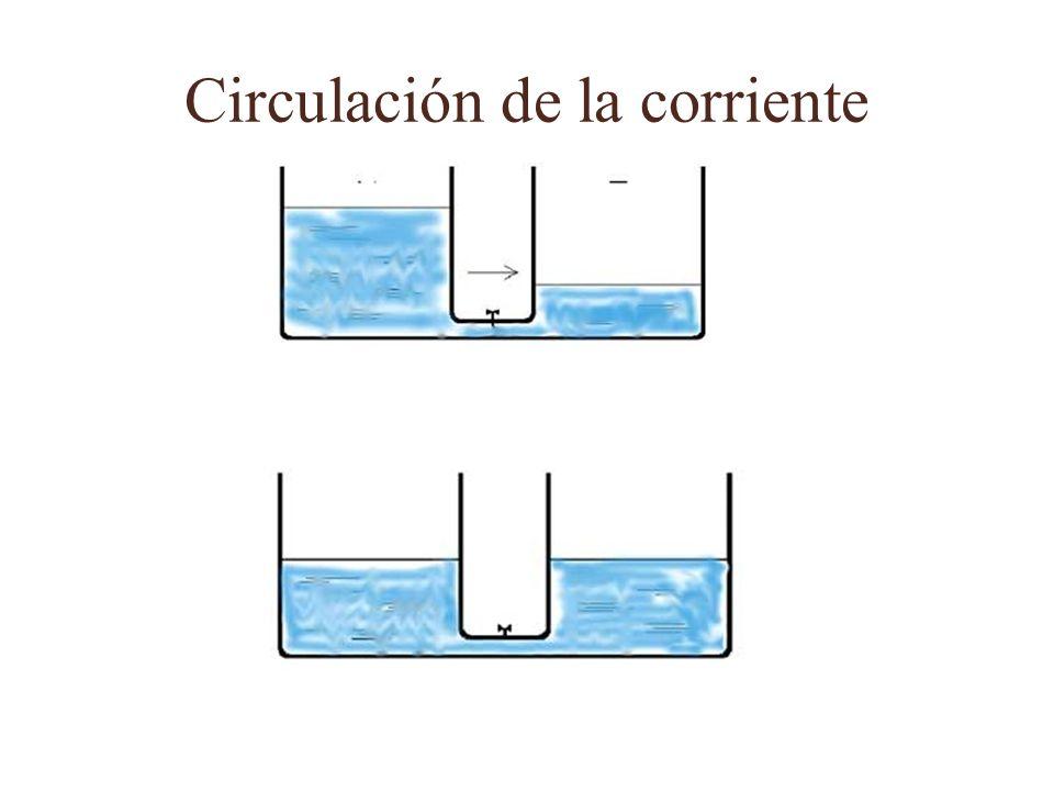 Circulación de la corriente