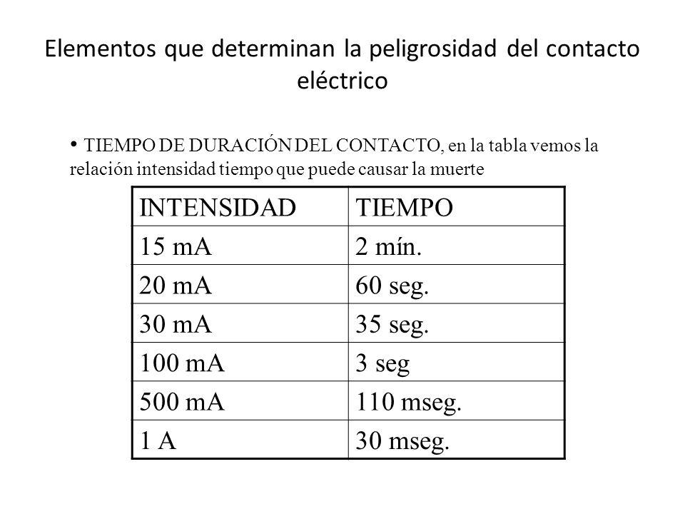 Elementos que determinan la peligrosidad del contacto eléctrico