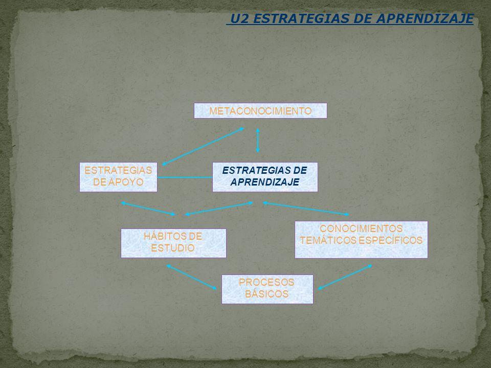 U2 ESTRATEGIAS DE APRENDIZAJE ESTRATEGIAS DE APRENDIZAJE